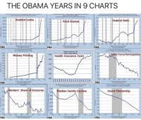 Obama Years In 9 Charts The Obama Years In 9 Charts Student Loans Federal Debt