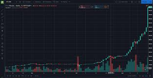 How To Read A Bitcoin Price Chart