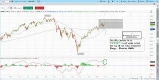 Youtube How To Read Stock Charts Learn Stock Trading How To Read Stock Charts How To Day Trade