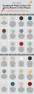 how to choose the perfect paint color for every room in your house chart