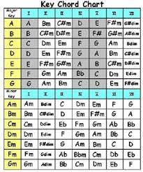 Transpose Chords Chart Guitar Transposing Chords What Am I Missing The Acoustic Guitar Forum