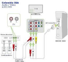 xbox tv connection diagram great engine wiring diagram schematic • xbox 360 connections diagram wiring diagram data rh 19 6 19 reisen fuer meister de xbox one wiring diagrams xbox 360 connections diagram