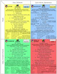 The color code personality profile as created by dr. Color Code Personality Red Page 1 Line 17qq Com