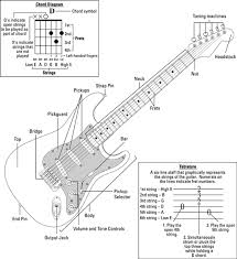 Electric Guitar Finger Chart Anatomy Of An Electric Guitar Dummies