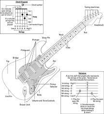 Electric Guitar Chords Chart For Beginners Rock Guitar For Dummies Cheat Sheet Dummies