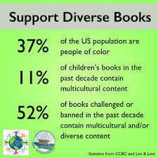 preparing for banned books week sept 25 oct 1 2016 the it is shocking to and reflect on how diverse books take the brunt of censorship challenges and bannings