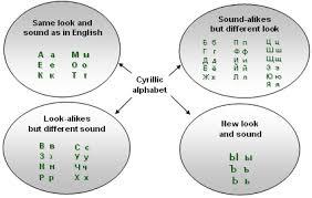Russian Alphabet Cyrillic Alphabet