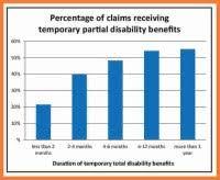 Ca Work Comp Pd Chart Nj Workers Comp Settlement Chart