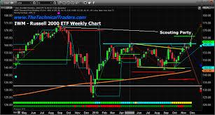 Rut Chart Rut Archives Etf Forecasts Swing Trades Long Term