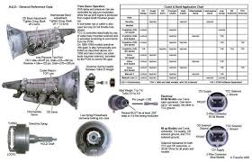 found by chance ford explorer and ford ranger forums serious a4ld specification chart from transgo