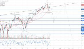 S P 500 Index Chart Spx Quote Tradingview