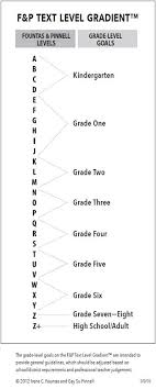 Fountas And Pinnell Where To Start Chart Literacy Initiatives Fountas Pinnell Text Level Gradients