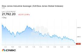 Dow Drops S P 500 On The Cusp Of Bear Market