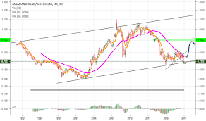 Page 2 Cad Usd Chart Cad Usd Rate Tradingview
