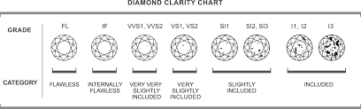 Diamond Clarity Chart Diamond Clarity 1