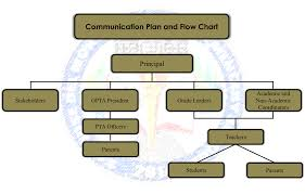 Communication Plan And Flow Chart