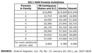 2011 Federal Poverty Guidelines Chart Kristen Carney Flickr