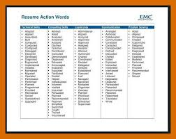Resume Synonyms Best 4040 Strong Synonym Resume Apamemo