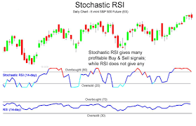 Free Buy Sell Signal Chart Trading Manual Stochastic Rsi Indicator How To Use It And