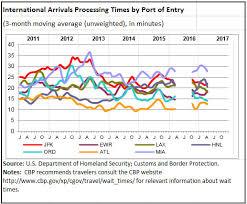 International Arrivals Processing Times