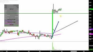 Avon Products Inc Avp Stock Chart Technical Analysis For