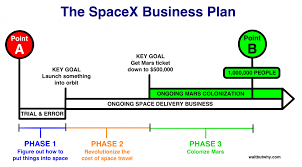 Spacex Chart Spacex Business Revenue Model Strategy Profitable