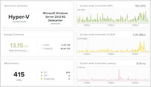 Nutanix Chart Chart From Prism With Blank Interval Nutanix Community