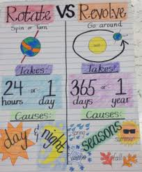 What Do Scientists Do Anchor Chart Anchor Chart Science Imagine Schools