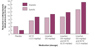 Combination Antihypertensive Drugs Recommendations For Use