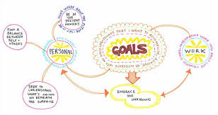 create a mind map learn how to mind map from this colorful mind make a mind map on art is fun