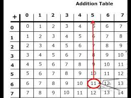 Subtraction Using The Addition Table Youtube
