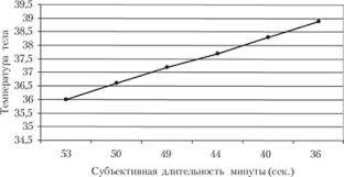 Восприятие времени Общая психология Зависимость длительности субъективной минуты от температуры тела по Хоглаиду 1933