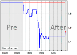 China Internet Nationwid Stock Quote Cifs Stock Price