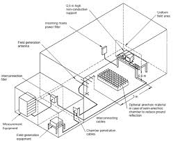 radiated_immunity the anechoic chamber guide for emc and rf (wireless) testing emc on 50 20 30 budget template