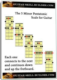 Pentatonic Scale Guitar Chart Minor Pentatonic Scale Guitar Learn All 5 Positions