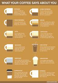 What Your Coffee Says About You Visual Ly