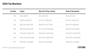 Tax Deduction Chart 2019 2020 Tax Brackets Rates Released By Irs And Standard