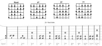 Flamenco Guitar Scales Chart Guitar Scales Charts Guitar