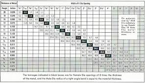Punch Tonnage Chart Our Products Perfection Press Brake Dies Since 1917