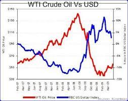 Dollar Oil Correlation Is It A Fluke