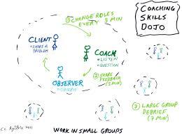Coaching Skills Dojo Agilitrix
