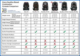 Car Seat Comparison Chart Graco Nautilus Based Combination Seats Comparison Car