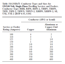 60 Amp Wire Size Chart Woodworking