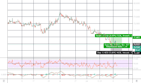 Eur Inr Chart Euro To Rupee Rate Tradingview