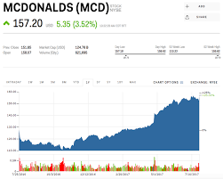 McDonald's Earnings Q40 40017 Business Insider Delectable Mcd Stock Quote