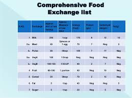 Diabetes Food Exchange Chart Bedowntowndaytona Com