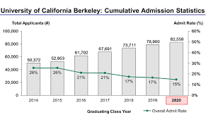 University of California Berkeley Acceptance Rate and Admission ...