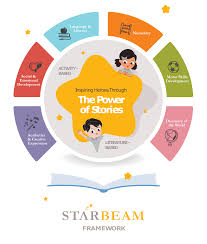 Star Framework Starbeamtm Framework