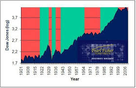 Bull And Bear Market Cycle Independent Investment Ideas