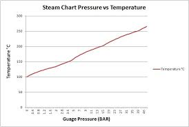 Pressure And Temperature Chart Steam Tables Pressure Vs Temperature